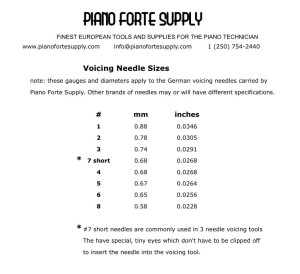 Voicing Needle Sizes PFS